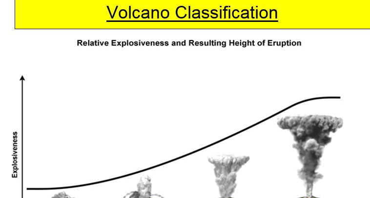 A Level; types of volcano
