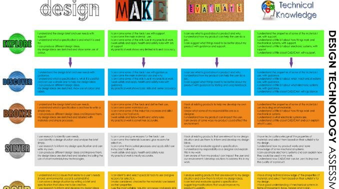 D&T Assessment Criteria/Curriculum Map 2017-18