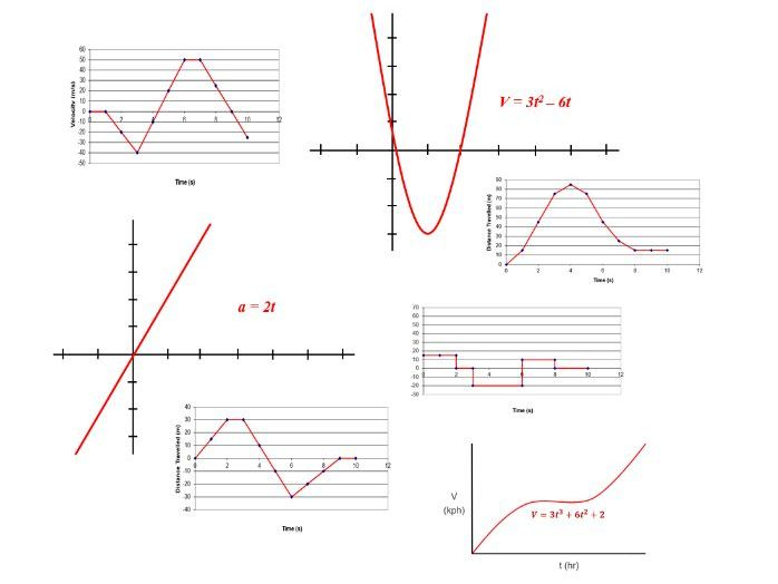 Instantaneous Motion Graphs Worksheet Bundle for Self-Directed Learning