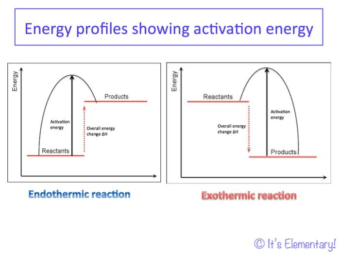 2016 Aqa Gcse Chemistry Unit 5 Lesson 2 Energy Profiles For