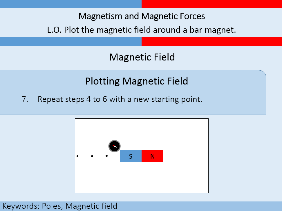 Magnetism and Magnetic Forces | Magnetic Field | Electromagnetism | Magnetism