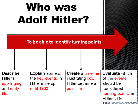 Who was Adolf Hitler? (Hitler's early life)