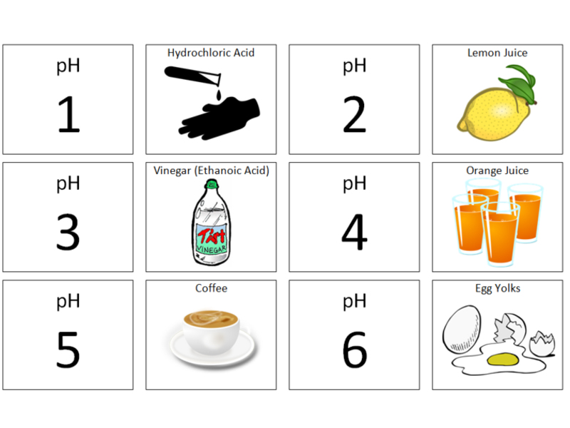pH Scale and Examples: Card Sort (KS3/SEN)