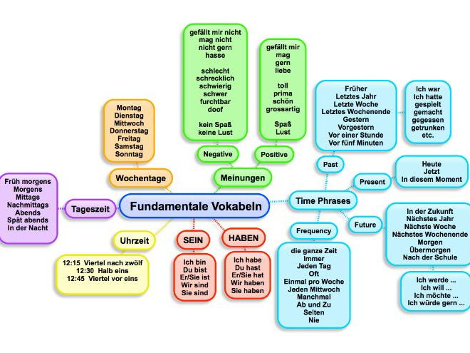GCSE German Vocabulary Mind Maps - Revision and Reference