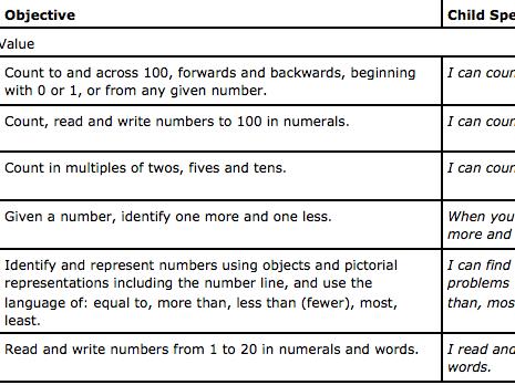 Year 1 Maths Child Speak Numeracy Targets NC 2014