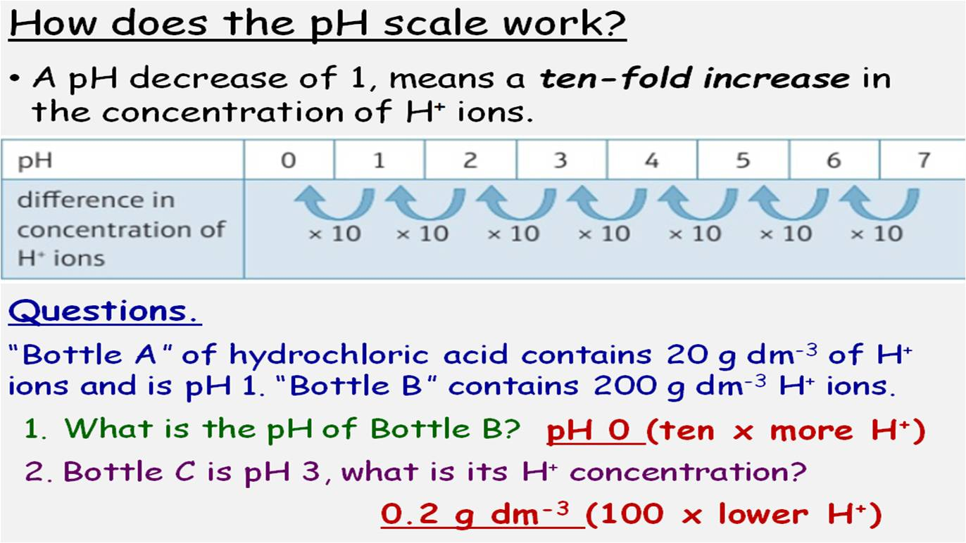 GCSE Chemistry Acids and Alkalis: CC8 SC8 Edexcel 9-1 Topic 8