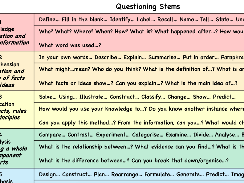 Bloom's Questioning Stems