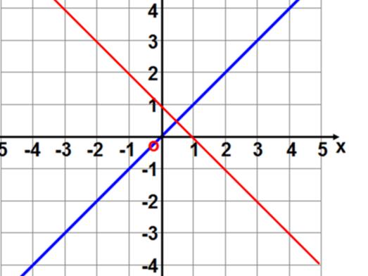 Equation of Perpendicular Line
