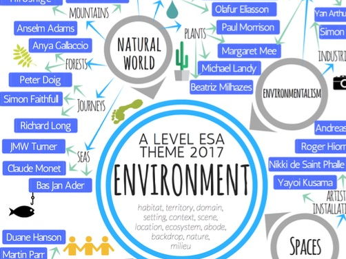 Environment A level ESA - theme mind-map interactive with artist links