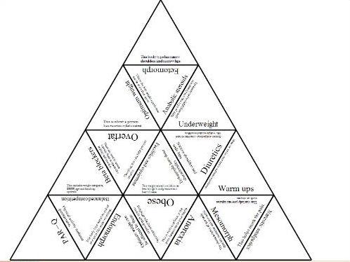 Edexcel GCSE PE Revision Tarsia Quiz Pack 1.2.1, 1.2.2, 1.2.4, 1.2.5