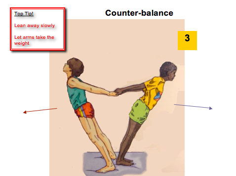 P.E Gymnastics Resource Cards (Counter Balances, Counter Tension, Movement and Shapes and Sequences)