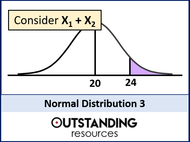 Normal Distribution 3 - Finding the Mean, Standard Deviation and Working backwards