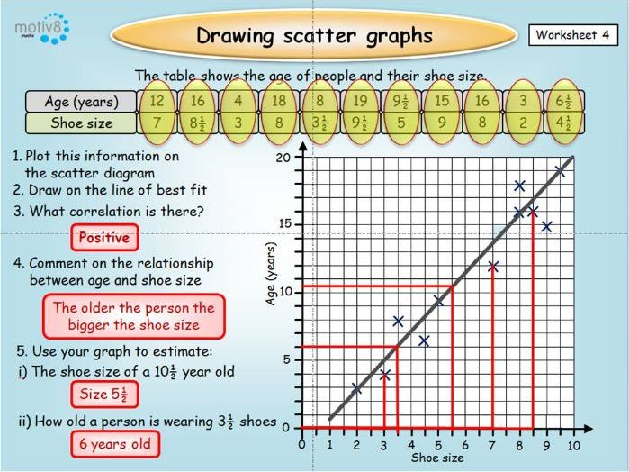 Scatter Graphs