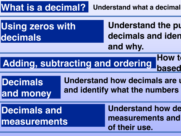 All About Decimals! (presentation, group and individual activities included)