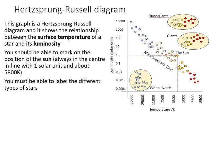 iGCSE Physics - Magnitude and the HR diagram (PowerPoint & Worksheet)