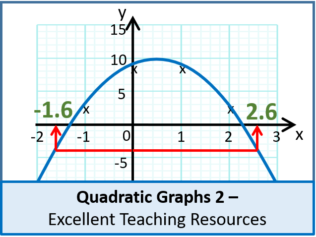 Algebra: Quadratic Graphs 2 - Gradients & Other Problems (+ resources)