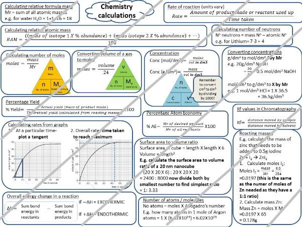 New 2018 GCSE Chemistry calculations summary poster
