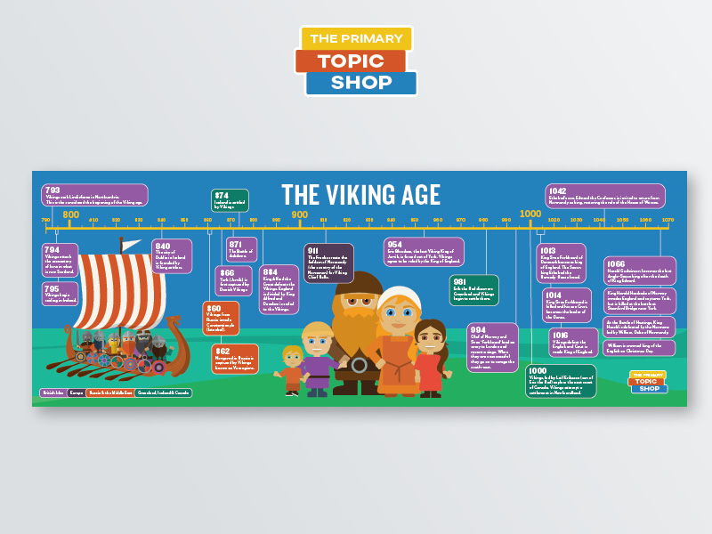 Viking Age Timeline