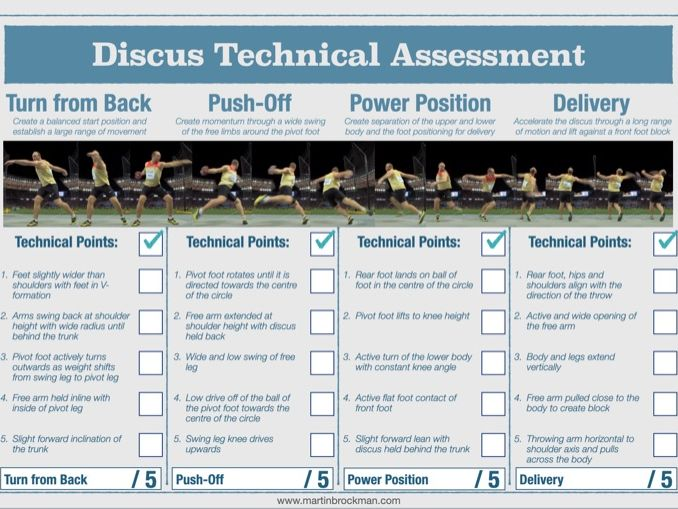 Athletics : Discus Technical Assessment Sheet