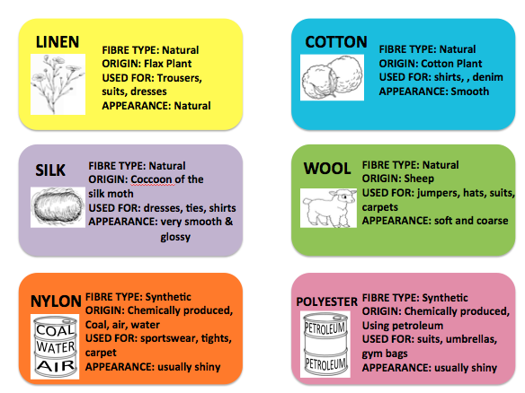 KS4 TEXTILES FIBRES AND FABRICS LESSON