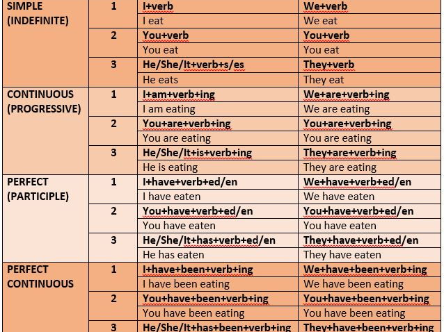 english tenses cheat sheet pdf