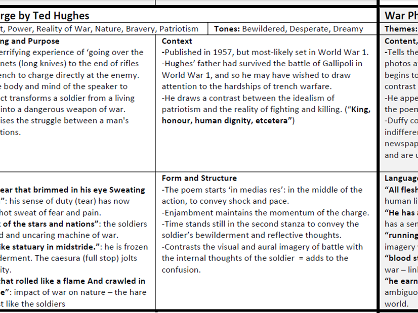 Revision Grid of all 15 AQA Power and Conflict Poems