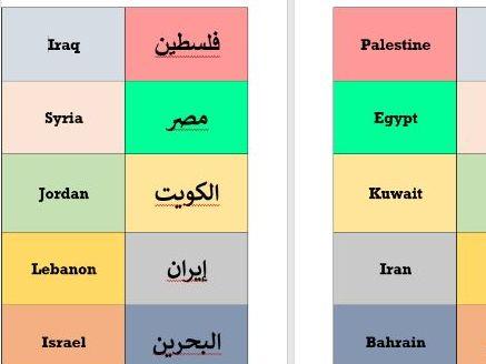 Middle East ESOL English Arabic Flashcards