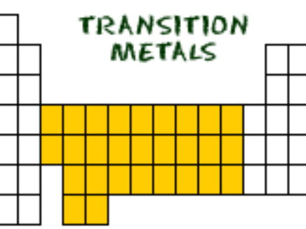 Transition Metal Chemistry and Coloured Complexes