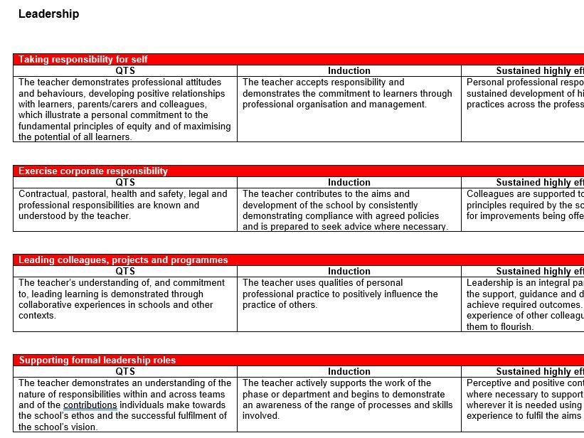 Wales Professional Standards and Descriptors for Teachers