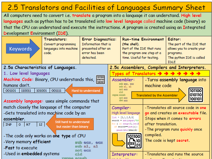 2.5 Translators and Facilities of Languages Summary Sheet - Revision