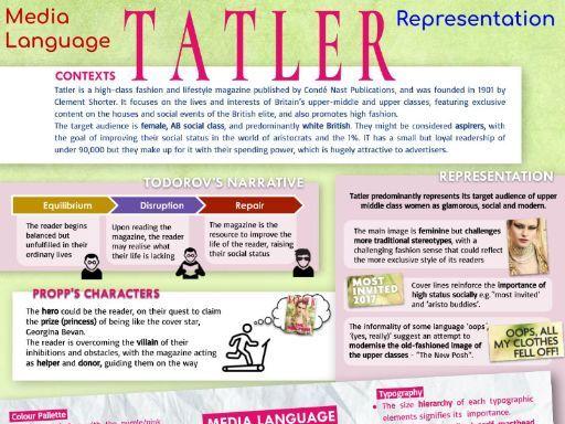 Tatler Magazine CSP - INFOGRAPHIC POSTER and REVISION SHEET - AQA Media Studies