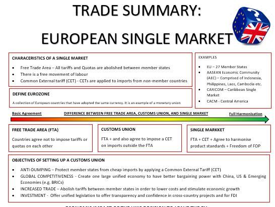 A-Level - Economics - European Single Market