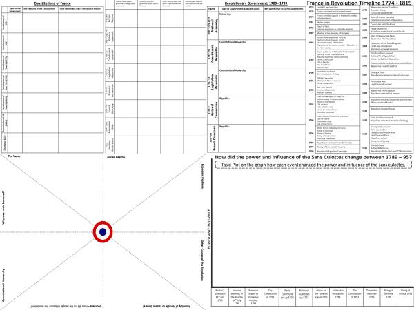 France in Revolution: Revision Worksheets