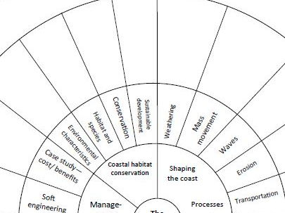 AQA GCSE Geography Coasts Revision Wheel