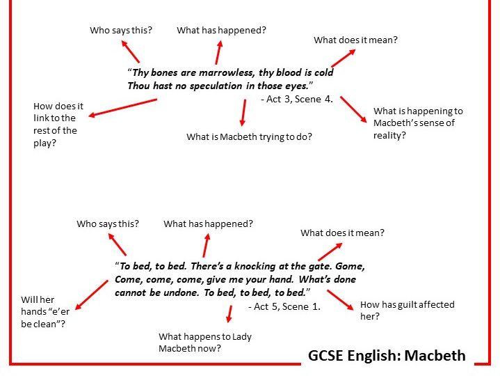 KS3/4 English Macbeth GUILT theme