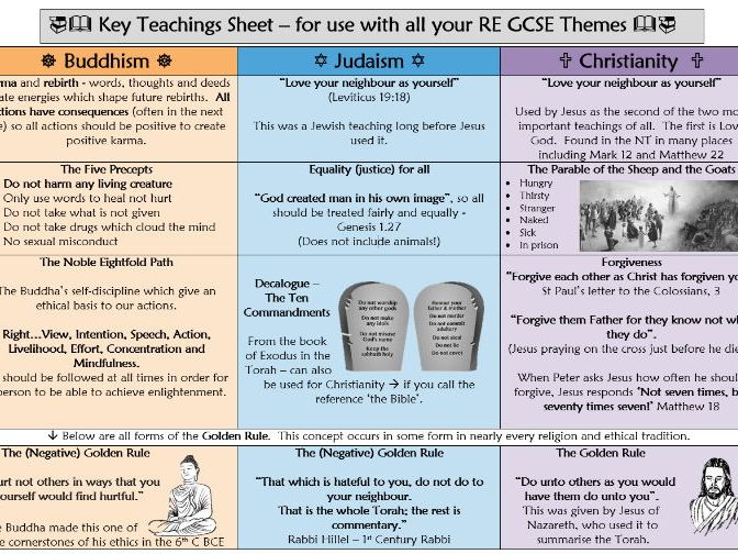 AQA RE GCSE Spec A - Key Teachings Sheet for use with Paper 2 Themes and Religion and Life Teachings