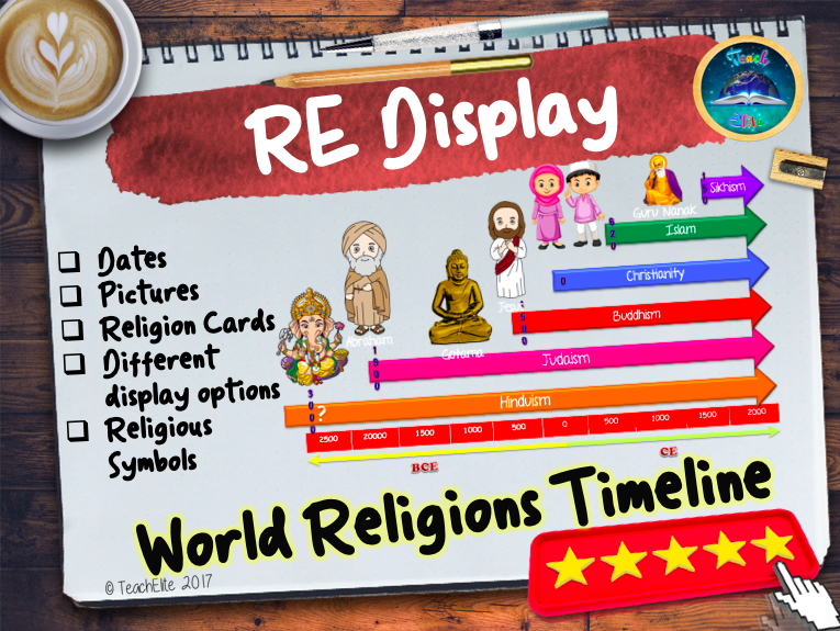 Religion Timeline Display