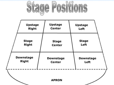 An Inspector Calls - Stage positions