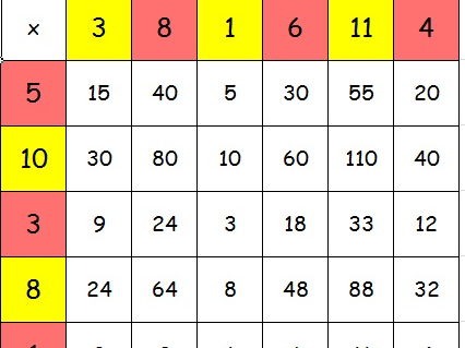 Daily Times Tables Activity