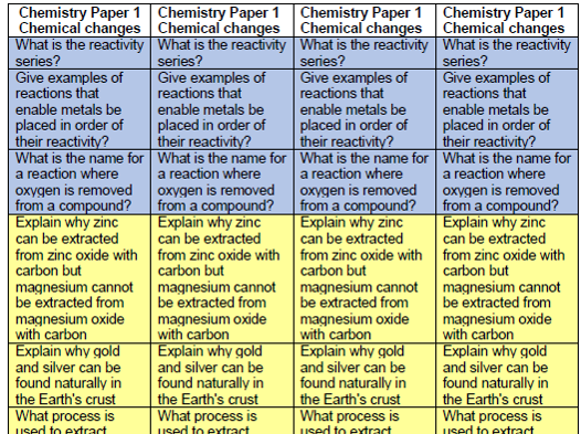 Chemical changes - structure strips