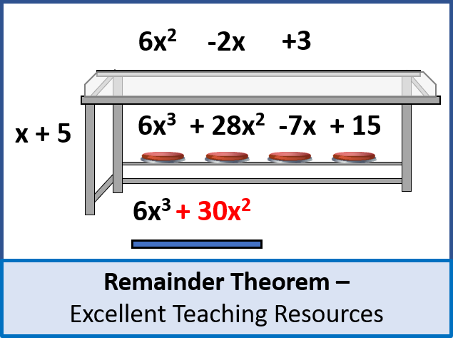 Algebra: Remainder Theorem + Worksheet - perfect for AS Level