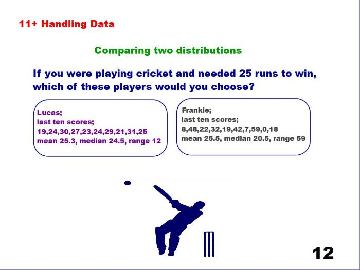 Comparing Two Distributions - Cricket Scores