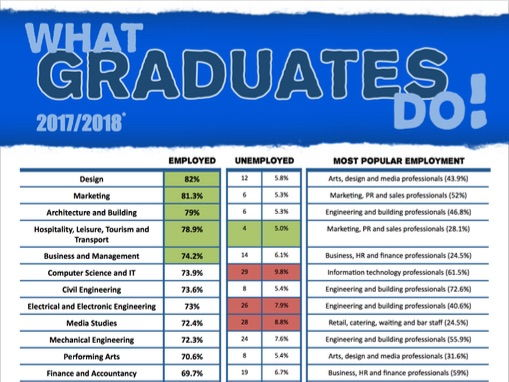 What Graduates Do 2017 Poster