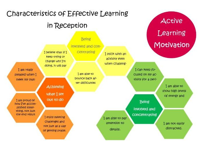 EYFS: Characteristics of Learning(designed for website use)
