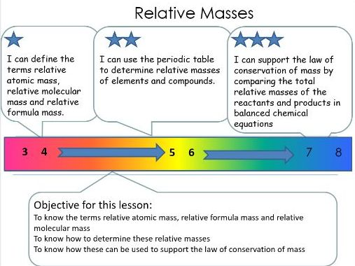 C4 - Relative atomic mass, RFM and isotopes