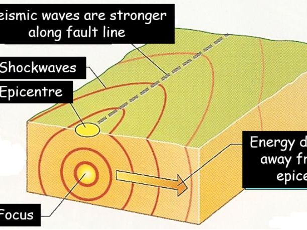 Detailed guide to earthquakes:  Causes and effects