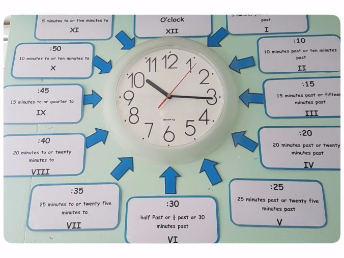 MASTERY MATHEMATICS - labels for your clock (covers words, digital, roman numerals and numerical)