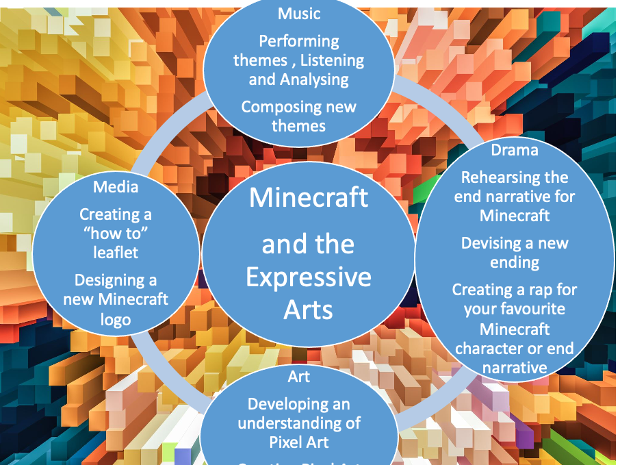 Minecraft - An Expressive Arts Scheme of Learning