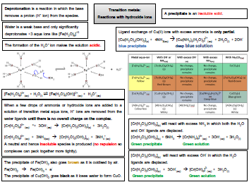Transition metals - hydroxide reactions