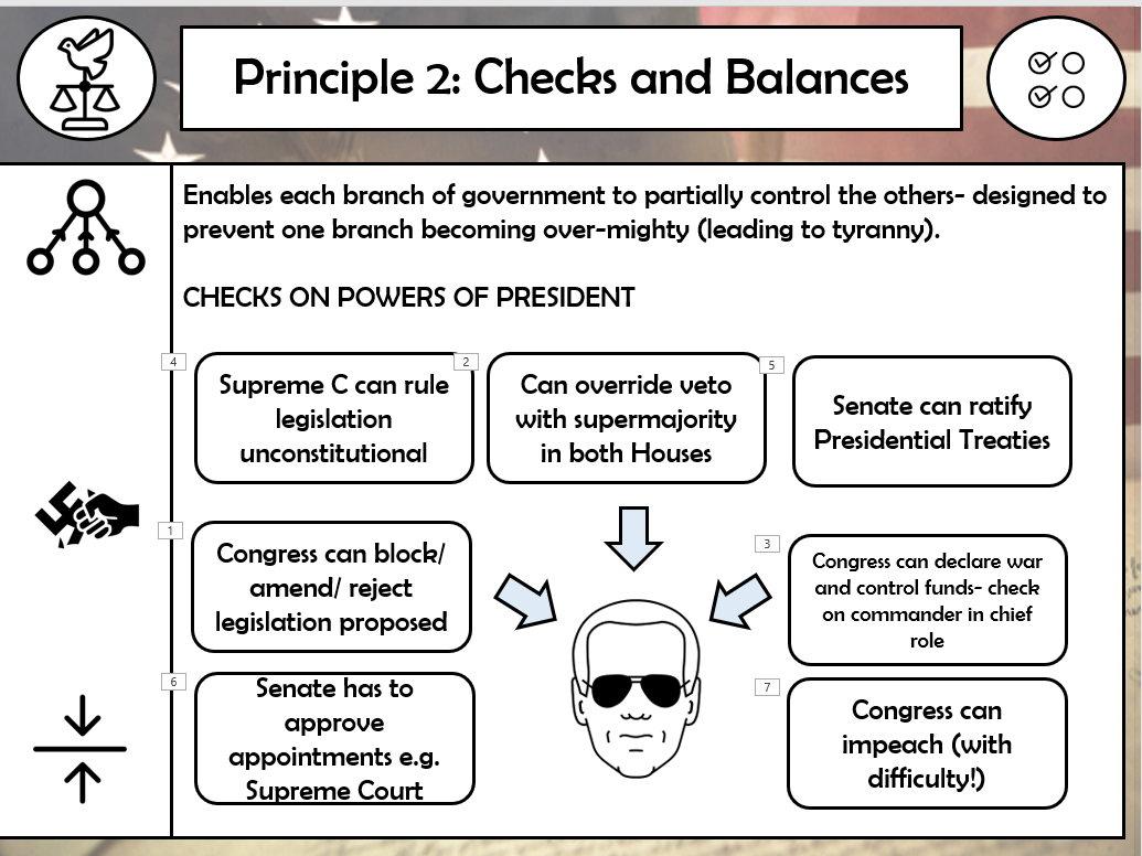 Edexcel Politics USA Topic 1 Constitution